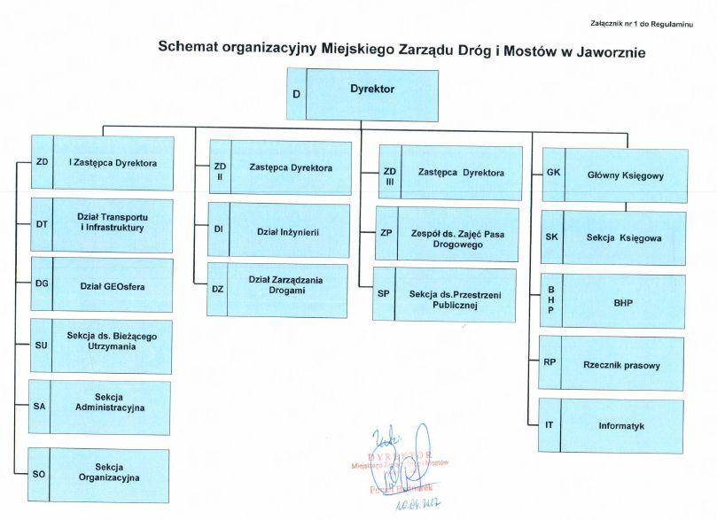 Schemat organizacyjny kwiecień 2017